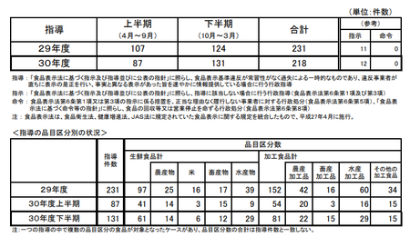H30食品表示法指導件数.png