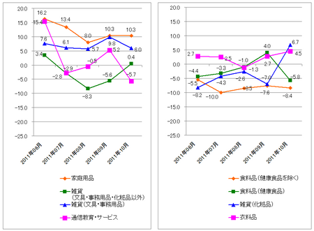 JADMA_グラフ伸び率11.10.png
