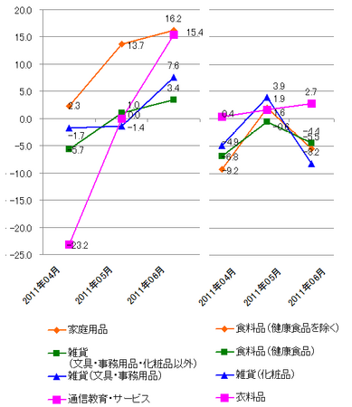 JADMA_グラフ伸び率11.6.png