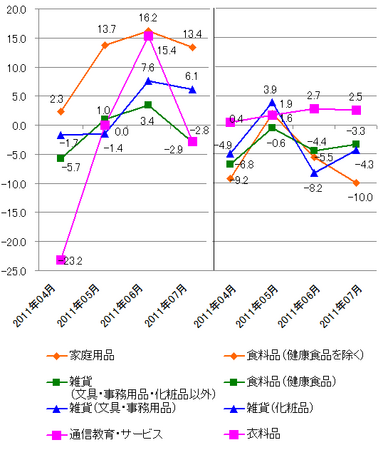 JADMA_グラフ伸び率11.7.png