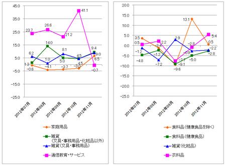 JADMA_グラフ伸び率12.11.png
