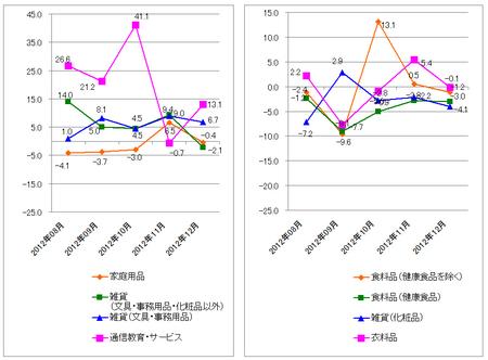 JADMA_グラフ伸び率12.12.png