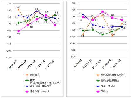 JADMA_グラフ伸び率12.2.png
