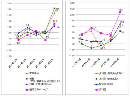 JADMA_グラフ伸び率12.3.png