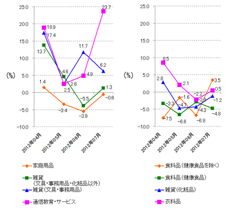 JADMA_グラフ伸び率12.7.png