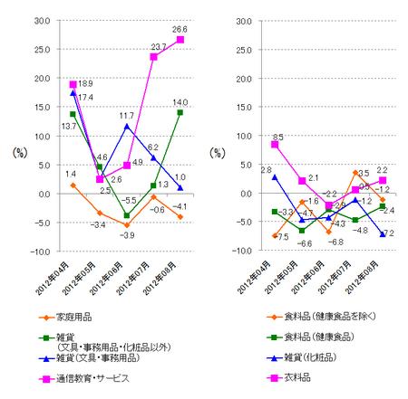 JADMA_グラフ伸び率12.8.png