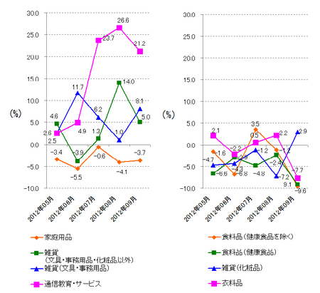 JADMA_グラフ伸び率12.9.png