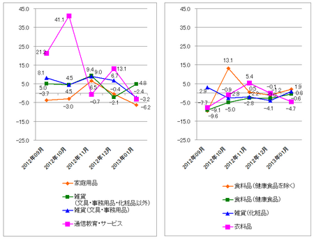 JADMA_グラフ伸び率13.1.png