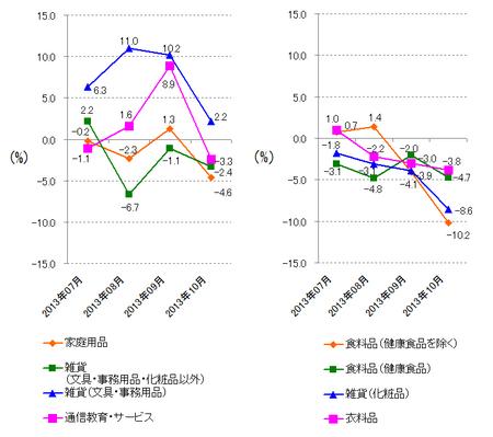 JADMA_グラフ伸び率13.10.png