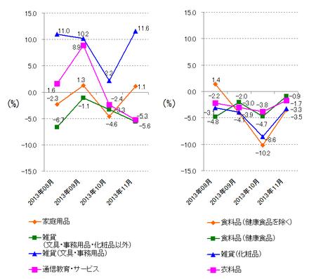 JADMA_グラフ伸び率13.11.png
