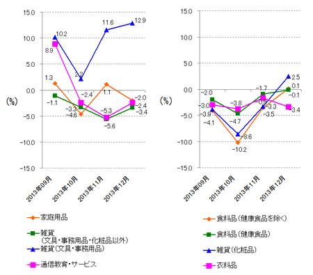 JADMA_グラフ伸び率13.12.png