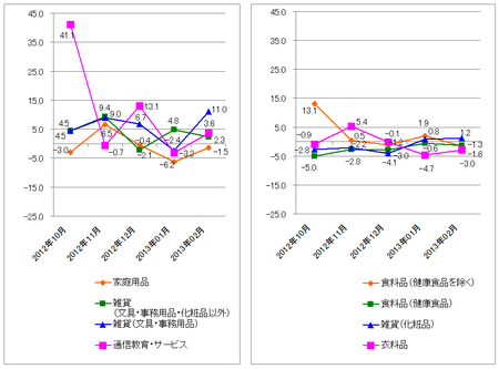 JADMA_グラフ伸び率13.2.png