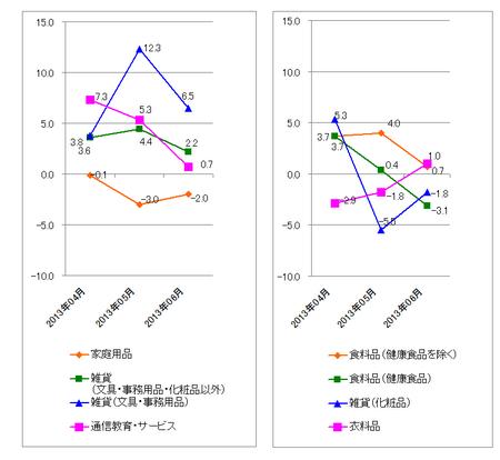 JADMA_グラフ伸び率13.6.png