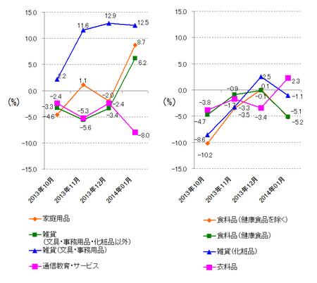 JADMA_グラフ伸び率14.1.png