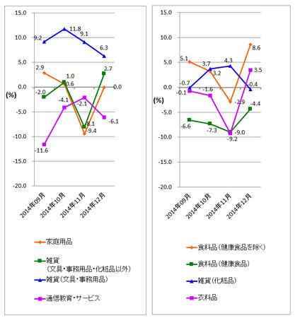 JADMA_グラフ伸び率14.12.png