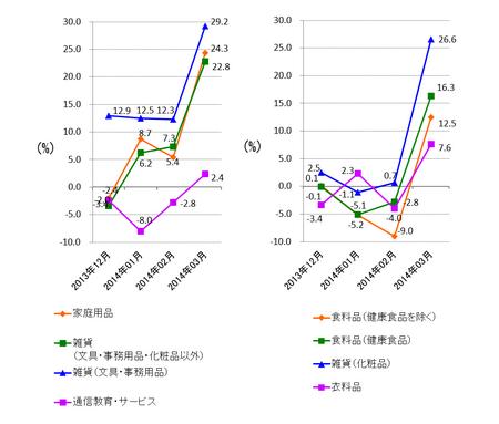 JADMA_グラフ伸び率14.3.png