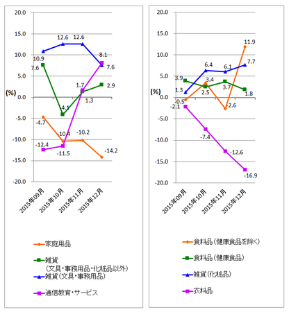 JADMA_グラフ伸び率15.12.png