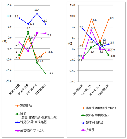 JADMA_グラフ伸び率15.2.png