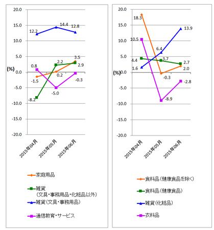 JADMA_グラフ伸び率15.6.png