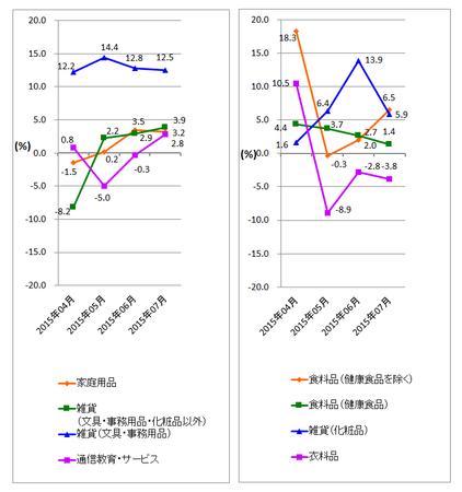 JADMA_グラフ伸び率15.7.png