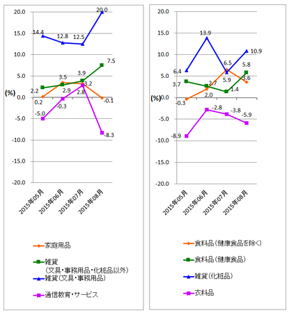 JADMA_グラフ伸び率15.8.png