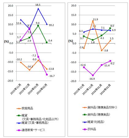 JADMA_グラフ伸び率16.2.png