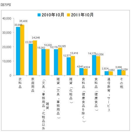 JADMA_グラフ売上11.10.png