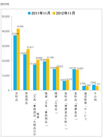 JADMA_グラフ売上12.11.png