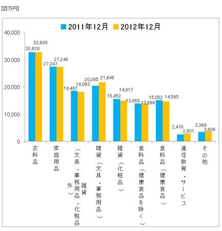 JADMA_グラフ売上12.12.png