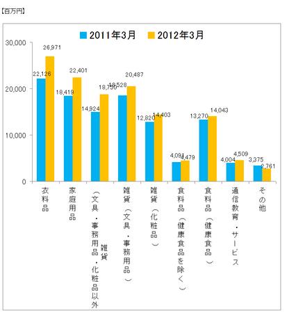 JADMA_グラフ売上12.3.png