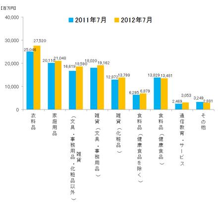 JADMA_グラフ売上12.7.png