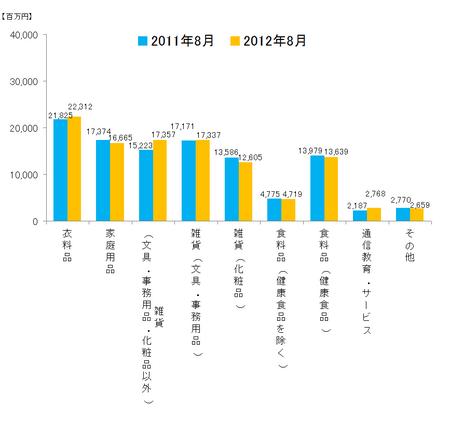 JADMA_グラフ売上12.8.png