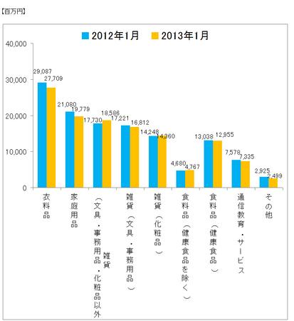 JADMA_グラフ売上13.1.png