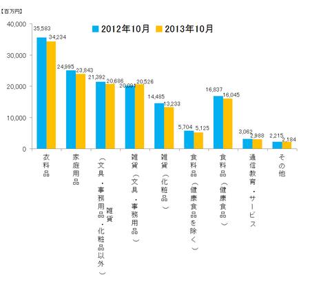 JADMA_グラフ売上13.10.png