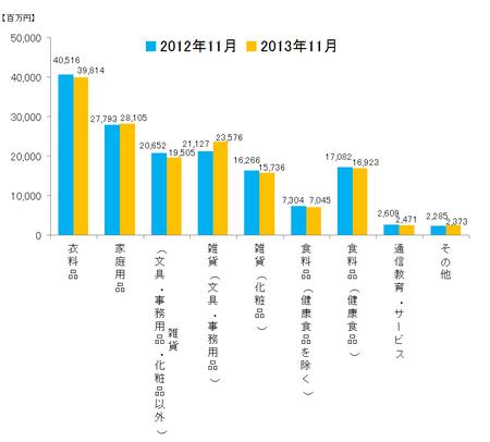 JADMA_グラフ売上13.11.png