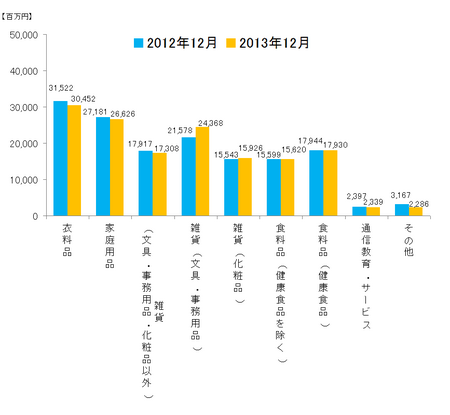 JADMA_グラフ売上13.12.png