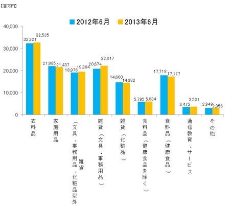 JADMA_グラフ売上13.6.png