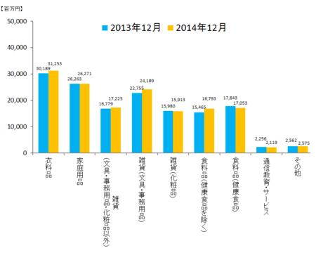 JADMA_グラフ売上14.12.png