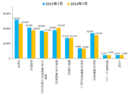 JADMA_グラフ売上14.7.png