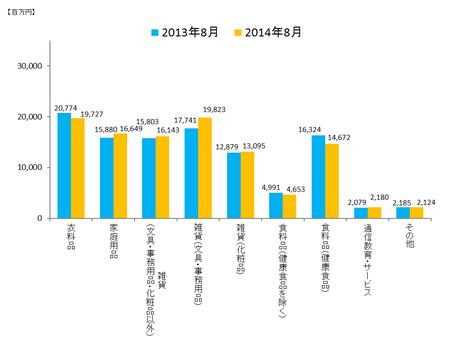 JADMA_グラフ売上14.8.png