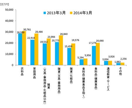 JADMA_グラフ売上14.3.png