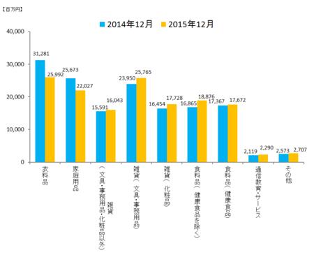 JADMA_グラフ売上15.12.png