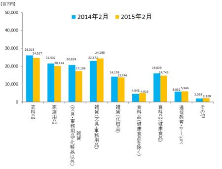 JADMA_グラフ売上15.2.png