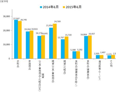 JADMA_グラフ売上15.6.png