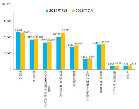 JADMA_グラフ売上15.7.png