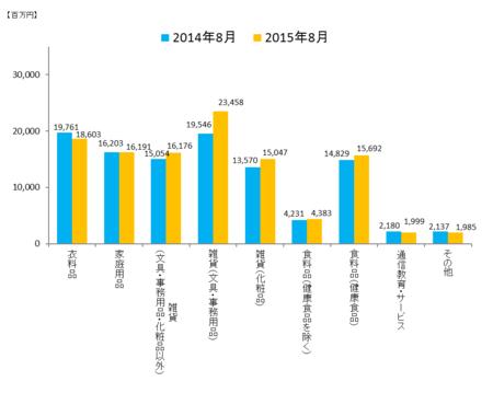JADMA_グラフ売上15.8.png