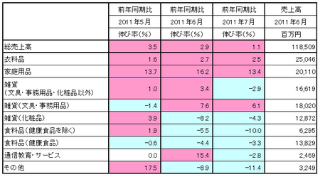 JADMA_売上11.7.png
