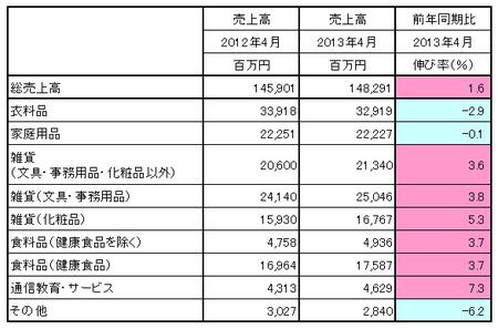 JADMA_売上13.4.png