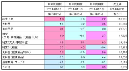 JADMA_売上14.12.png