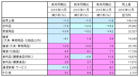 JADMA_売上15.12.png